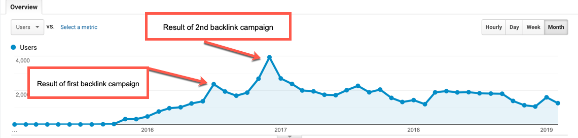 Backlink Results